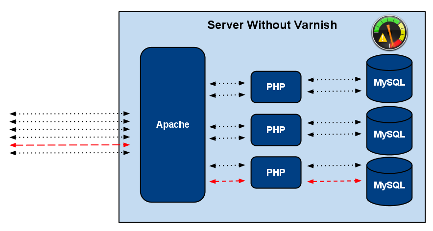 server without varnish cache