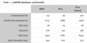 rds vs ec2 comparison