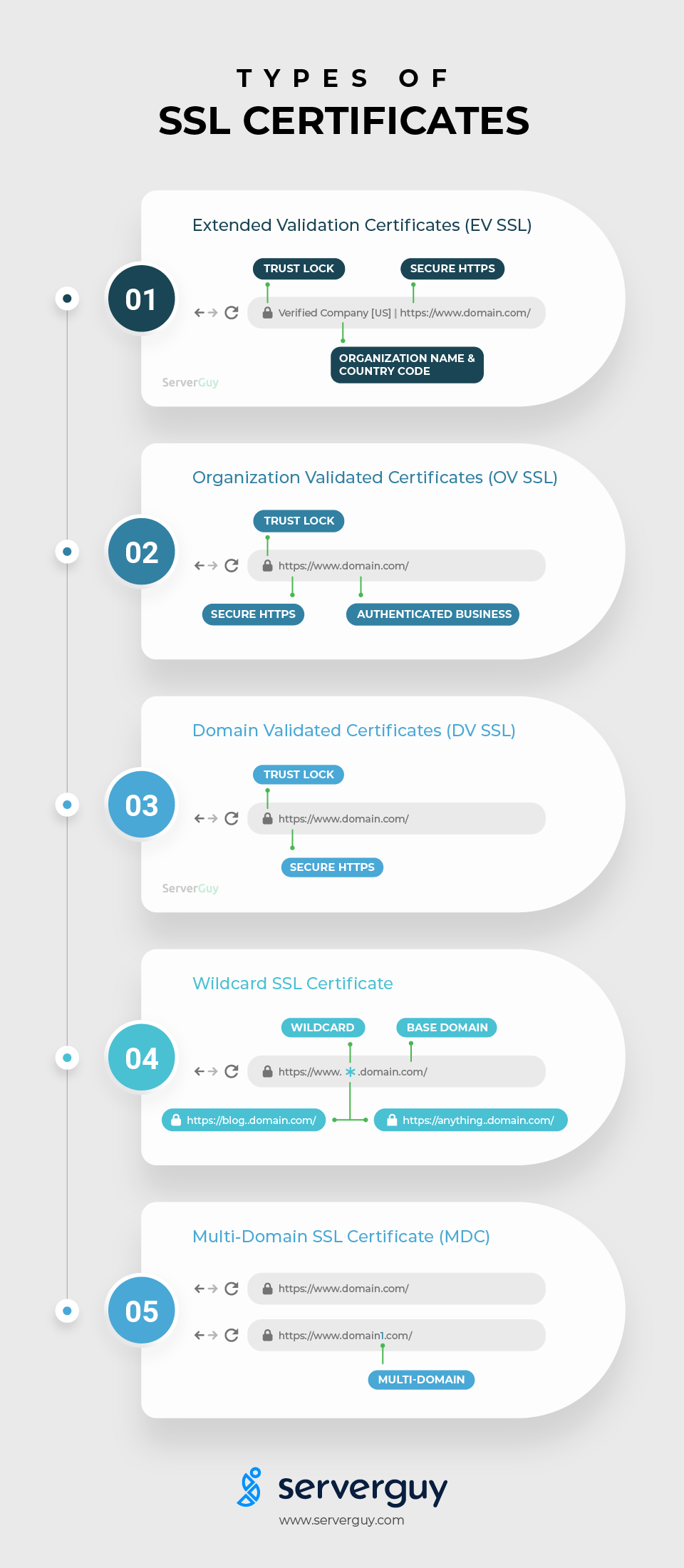 Types of SSL Certificates for a Secure Business Website