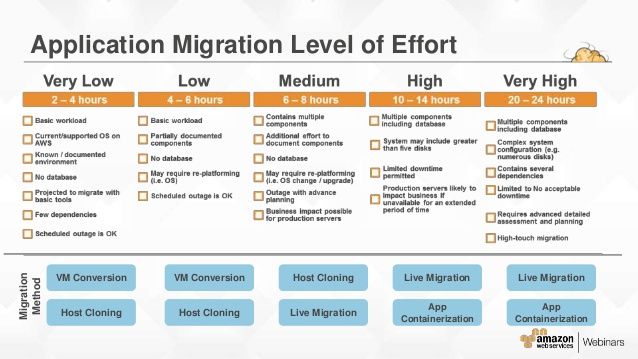 On premises to cloud aws migration in 5 super easy steps for Data migration document template