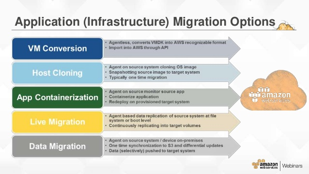aws migration options