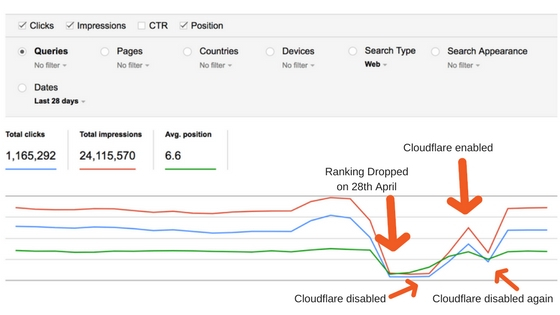 cloudflare seo issue Cloudflare SEO