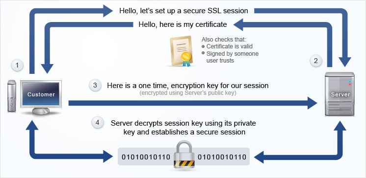 how ssl certificate works