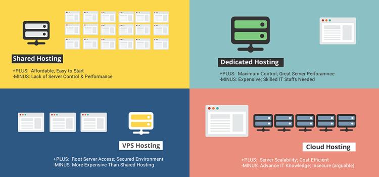 magento cloud server provider