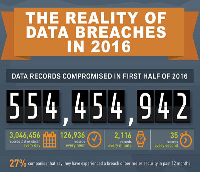 number of data breaches in 2016