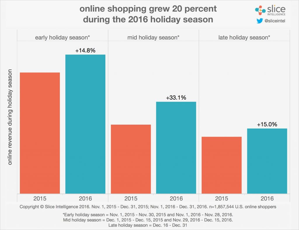 shopping trends on holidays