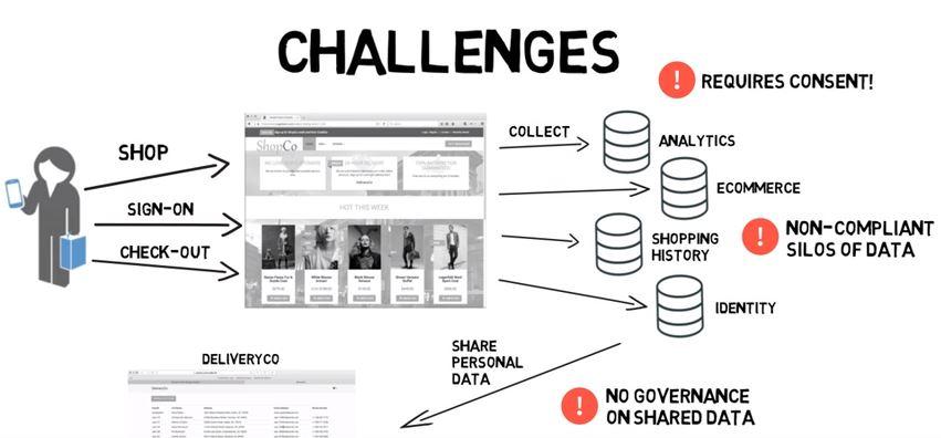 GDPR Challenges gdpr