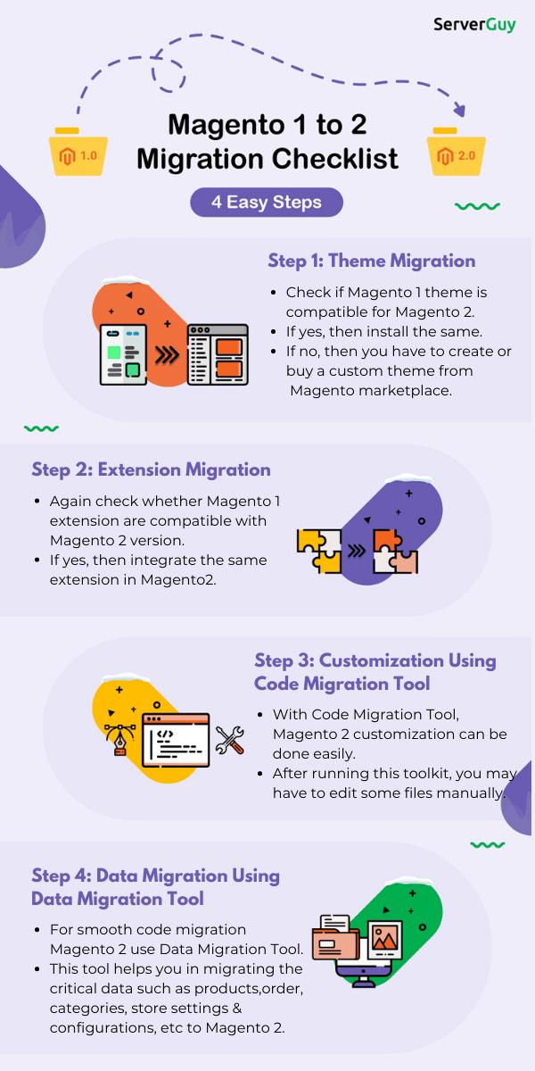 Steps to Migrate Magento 1 to Magento 2