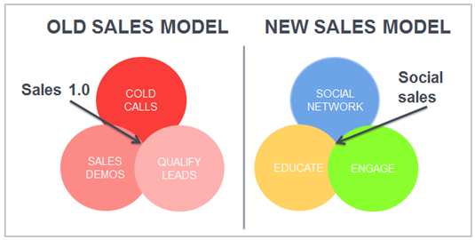 social selling sales 2.0 gdpr