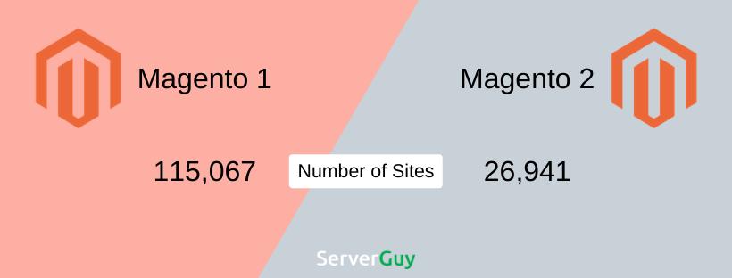 Magento 1 vs Magento 2