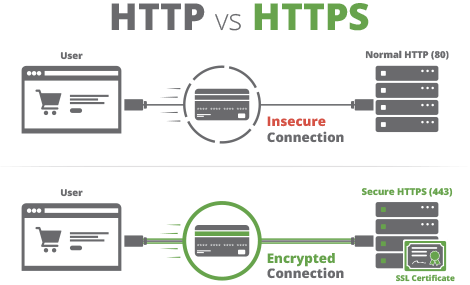 htaccess redirect to https