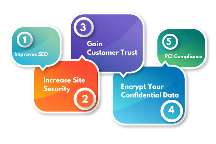 SSL Certificate Features