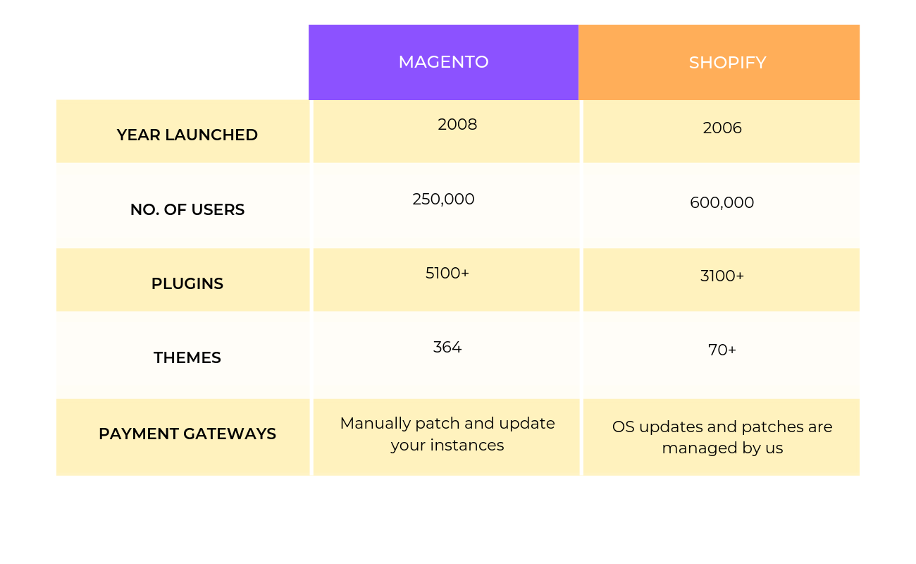 Magento and Shopify Facts Magento vs Shopify