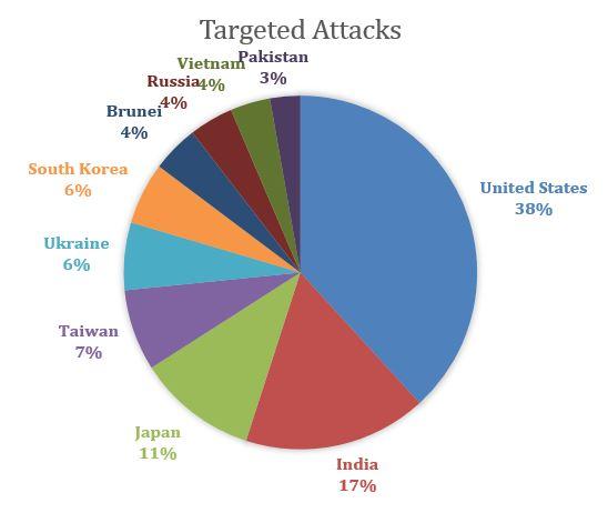 targeted magento killer attacks