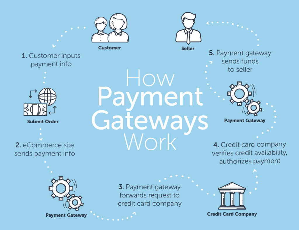 How Payment Gateways Works?