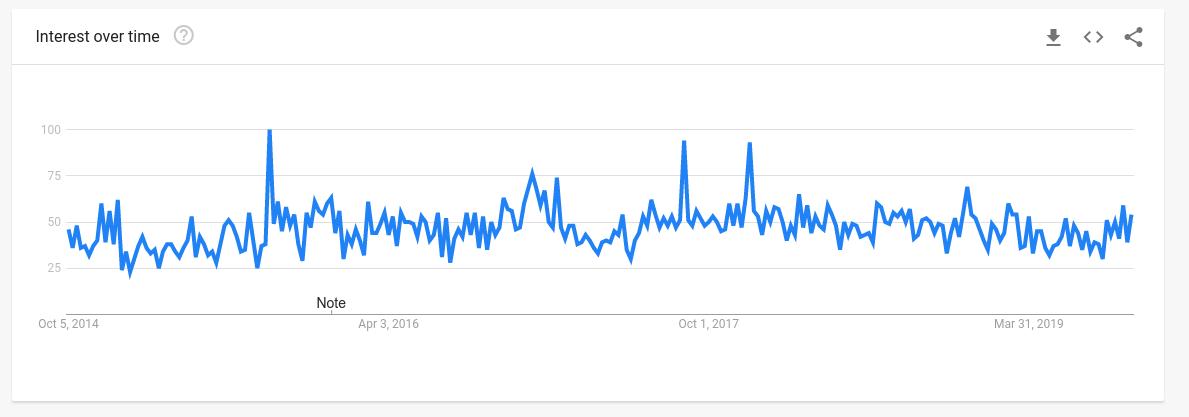 Phone Lenses Trend