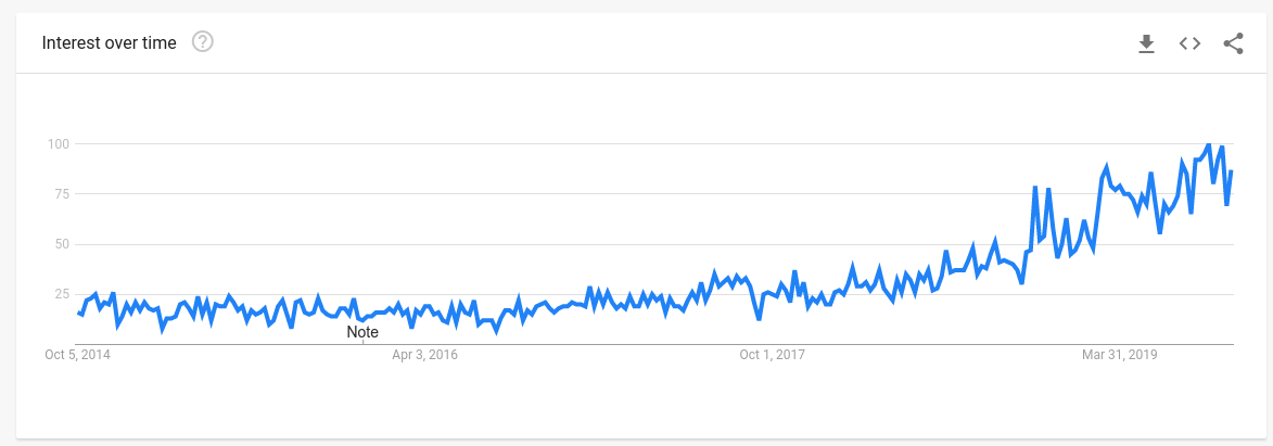 Portable Blender Trends
