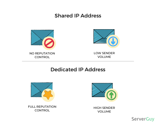 Mail: dedicated IP address vs shared IP address