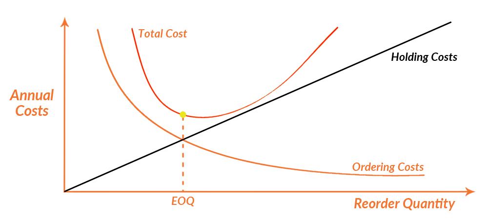 EOQ Model Graph