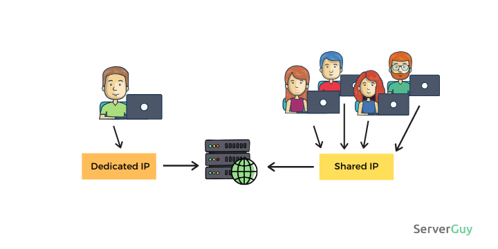 dedicated ip address vs shared ip address