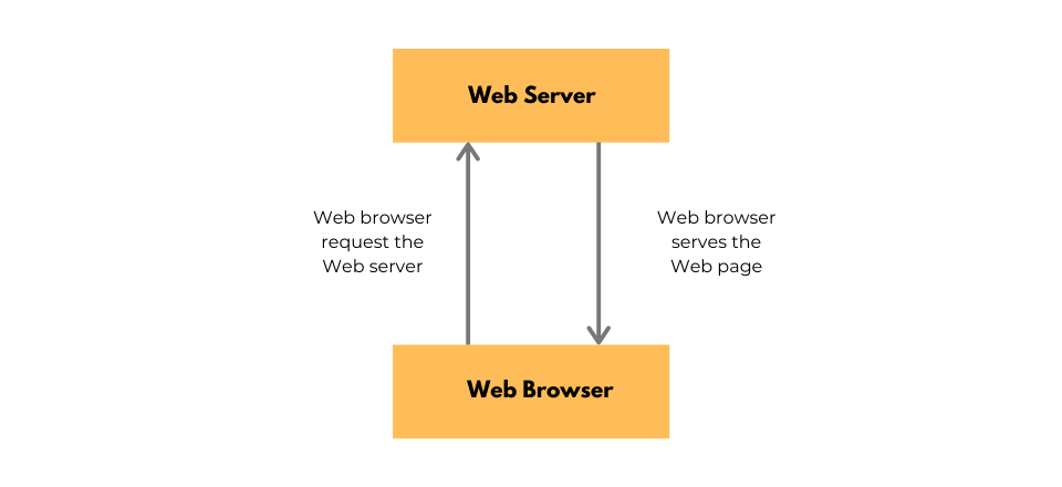 how web server works