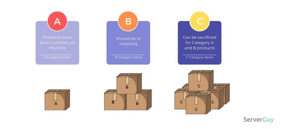 ABC Analysis ECommerce Inventory Management