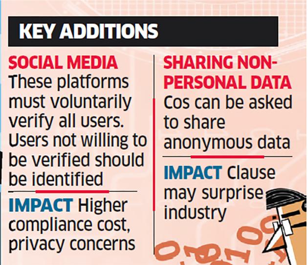 Imapact on Social Media sites