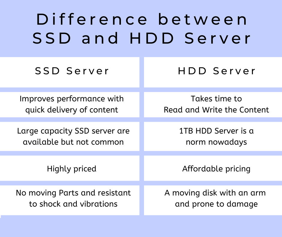 difference between SSD and HDD Server 1 ssd and hdd server