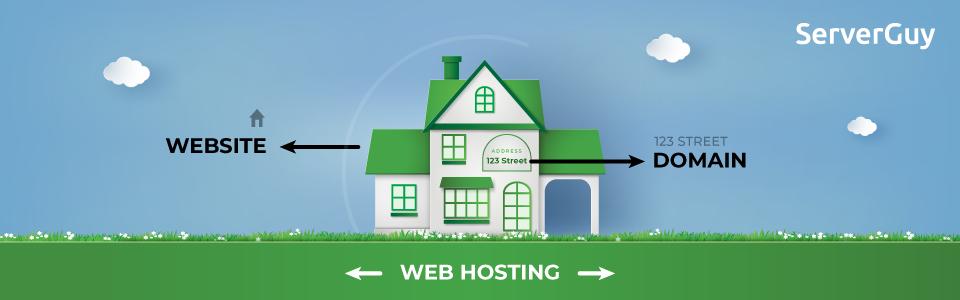 Types of Web Hosting types of web hosting