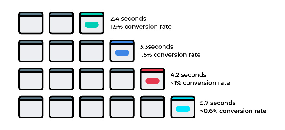 Conversion Rate and Speed up WordPress