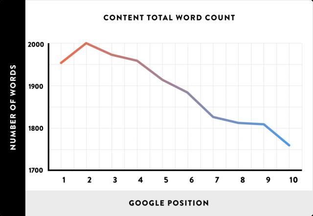 Long Content Graph
