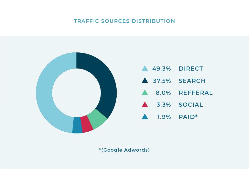 Traffic Source Distribution