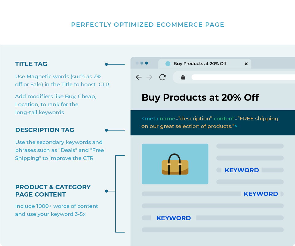 Ideally Optimized eCommerce SEO Site Page
