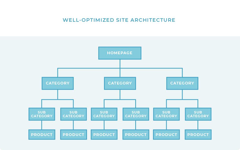 optimized structure ecommerce SEO