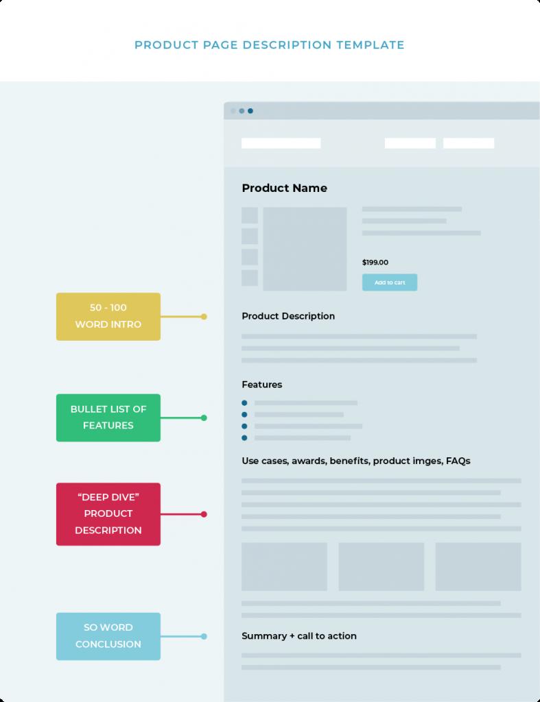 Product Page Description Template