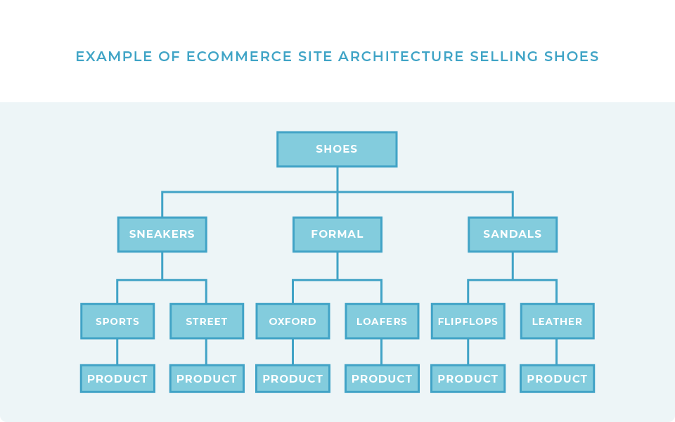Example of good Site Architecture