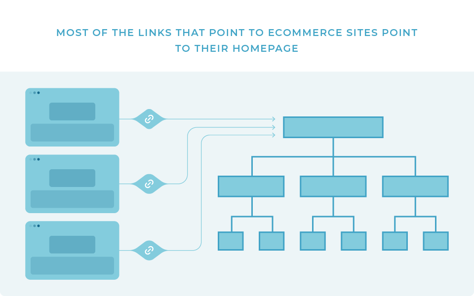 eCommerce Sites Links pointing to the Homepage