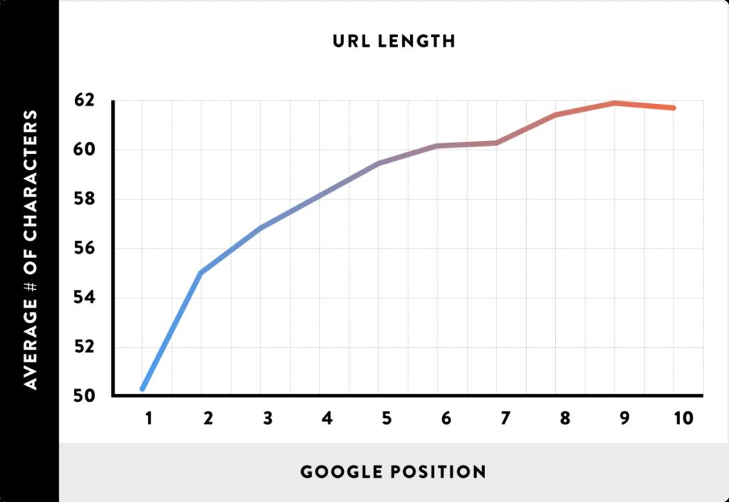 URL Length graph