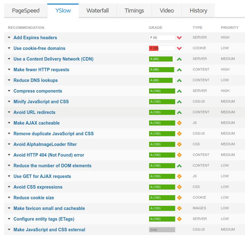 YSlow Recommendation GTmetrix Speed Test
