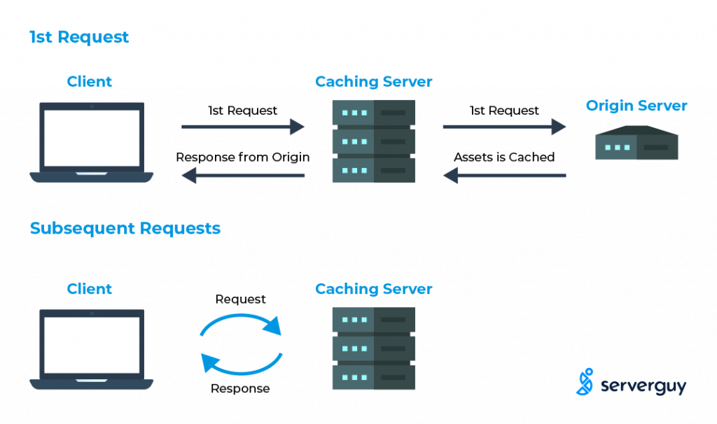 How Caching Works?