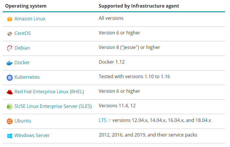 Install New Relic Infrastructure on Linux Operating System Requirement