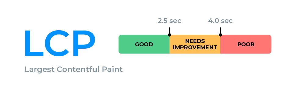 Largest Content Paint