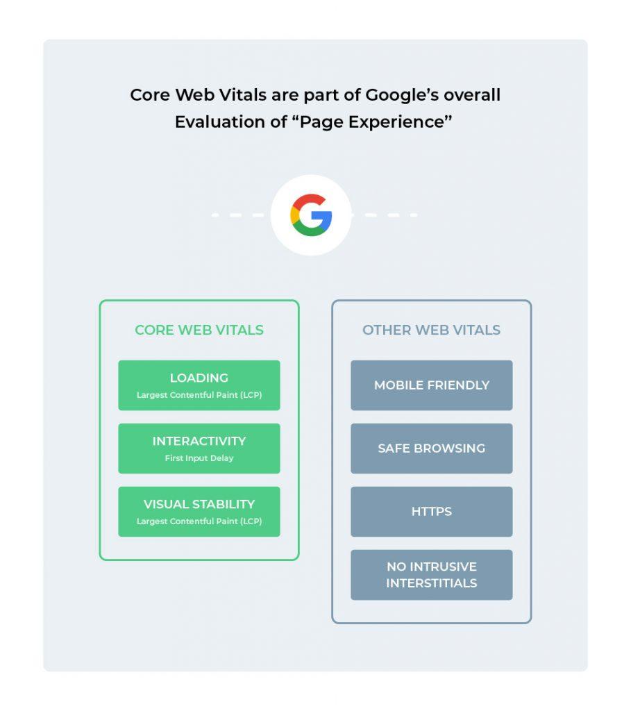 4 Other Web Vitals