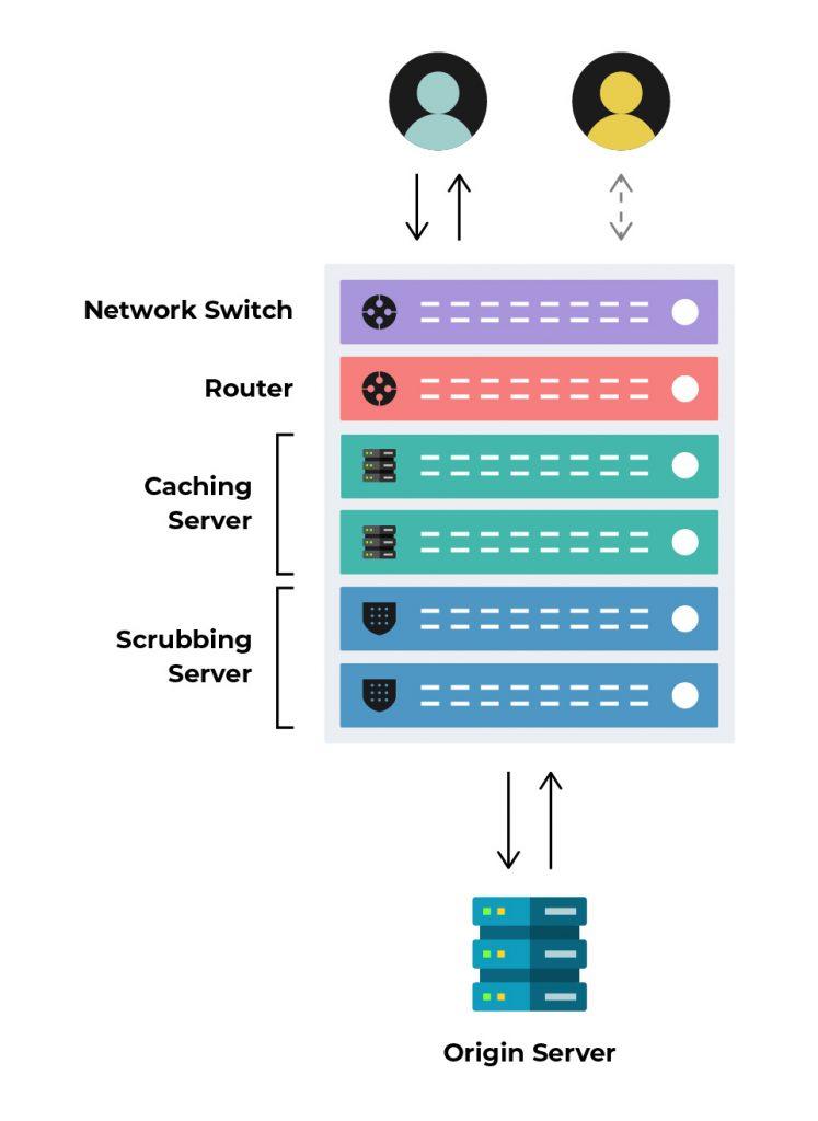 CDN architecture