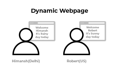 Content Delivery Network for Dynamic Page