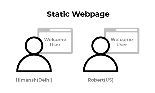 static webpage caching with Content Delivery Network