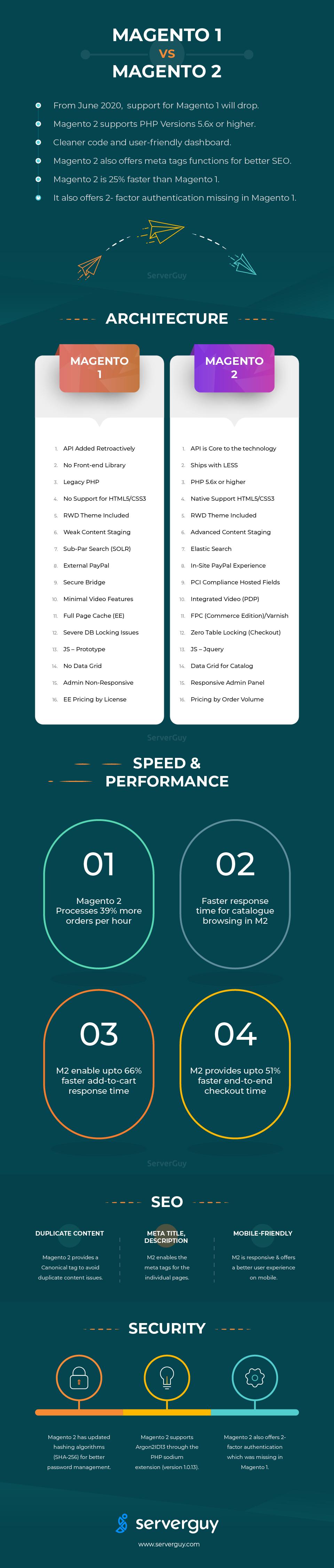 Magento 1 vs Magento 2 infographic