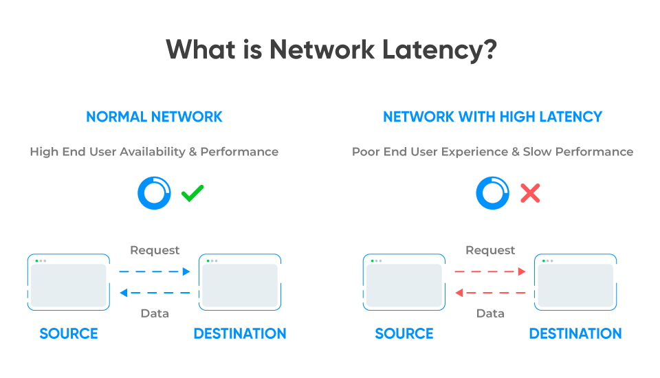 What is Network Latency?