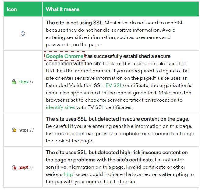 ssl indicator Types of SSL Certificates