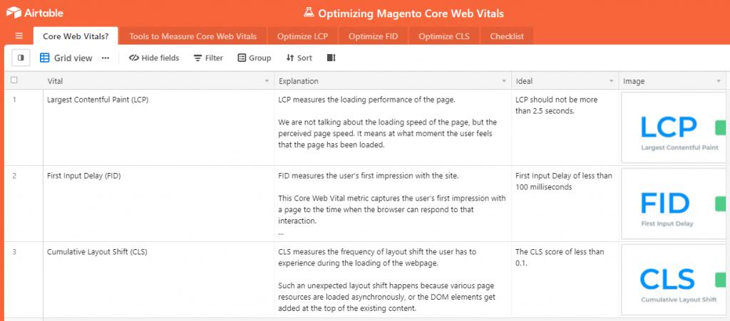 Core Web Vitals for Magento 2